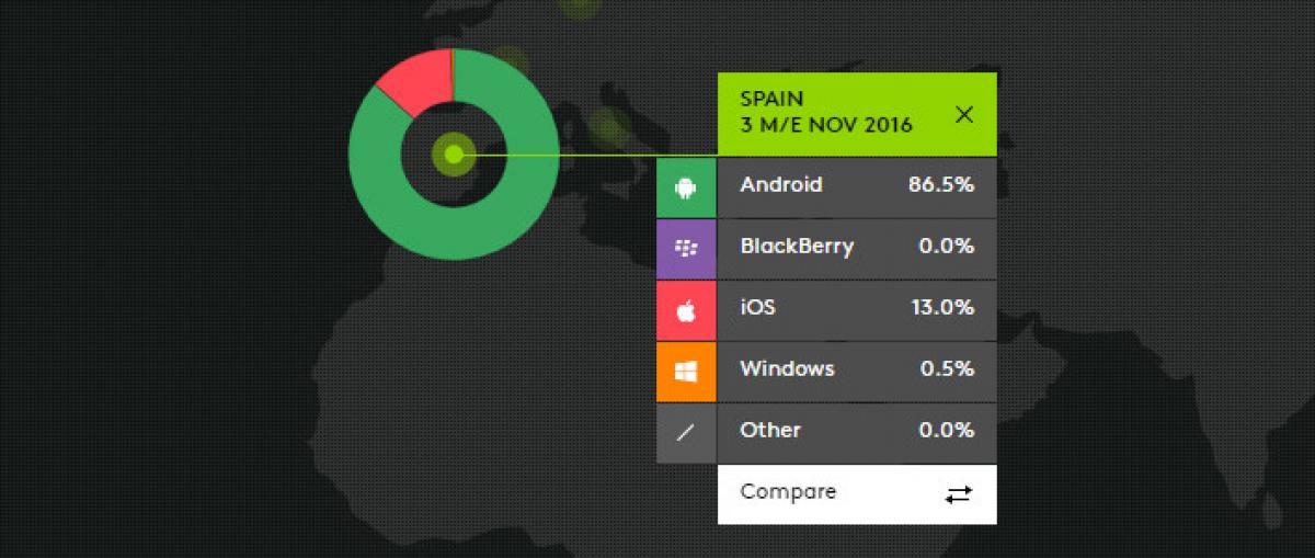 iOS sube su cuota de ventas en España, aunque sigue muy lejos de Android