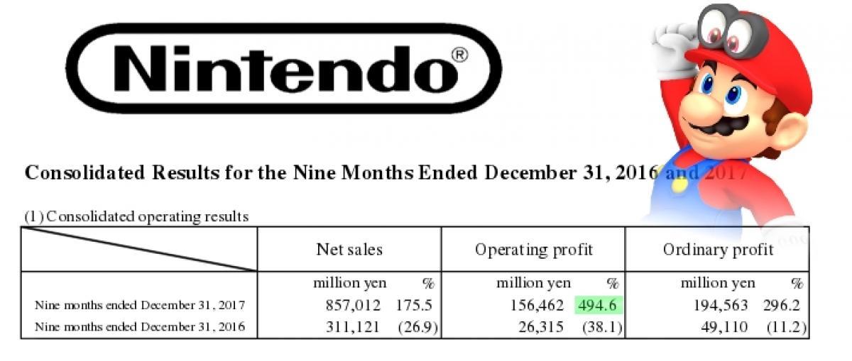 Nintendo concluyó 2017 con una importante mejora de resultados y casi 15 millones de Switch vendidas