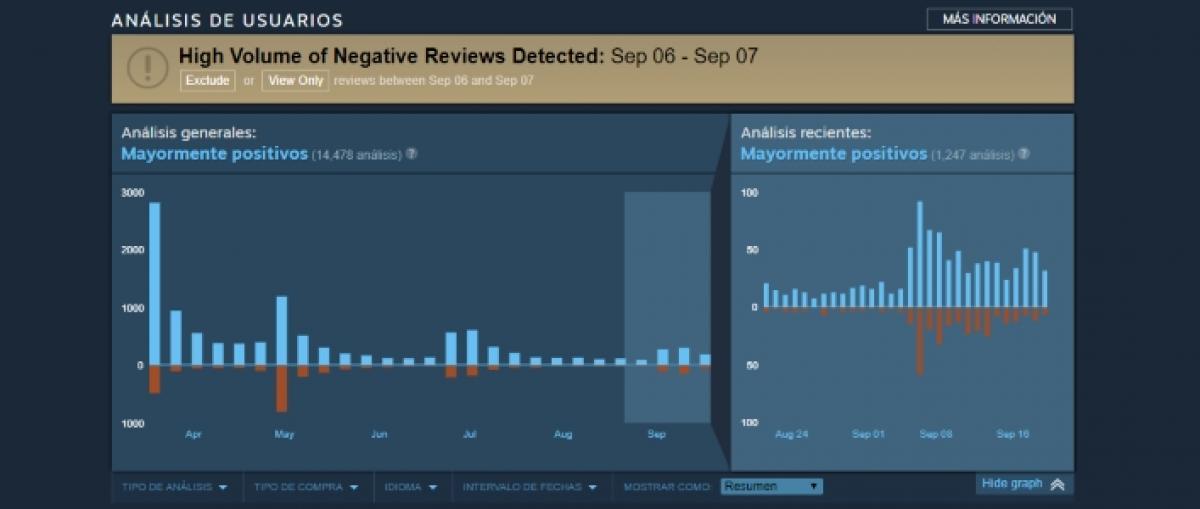 Steam combatirá el bombardeo de análisis insertando un histograma en cada juego