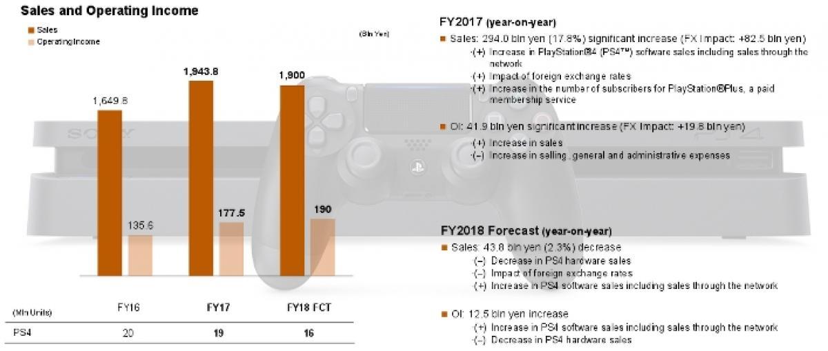 Sony vendió 19 millones de PS4 el último año y espera alcanzar los 95 millones durante el próximo