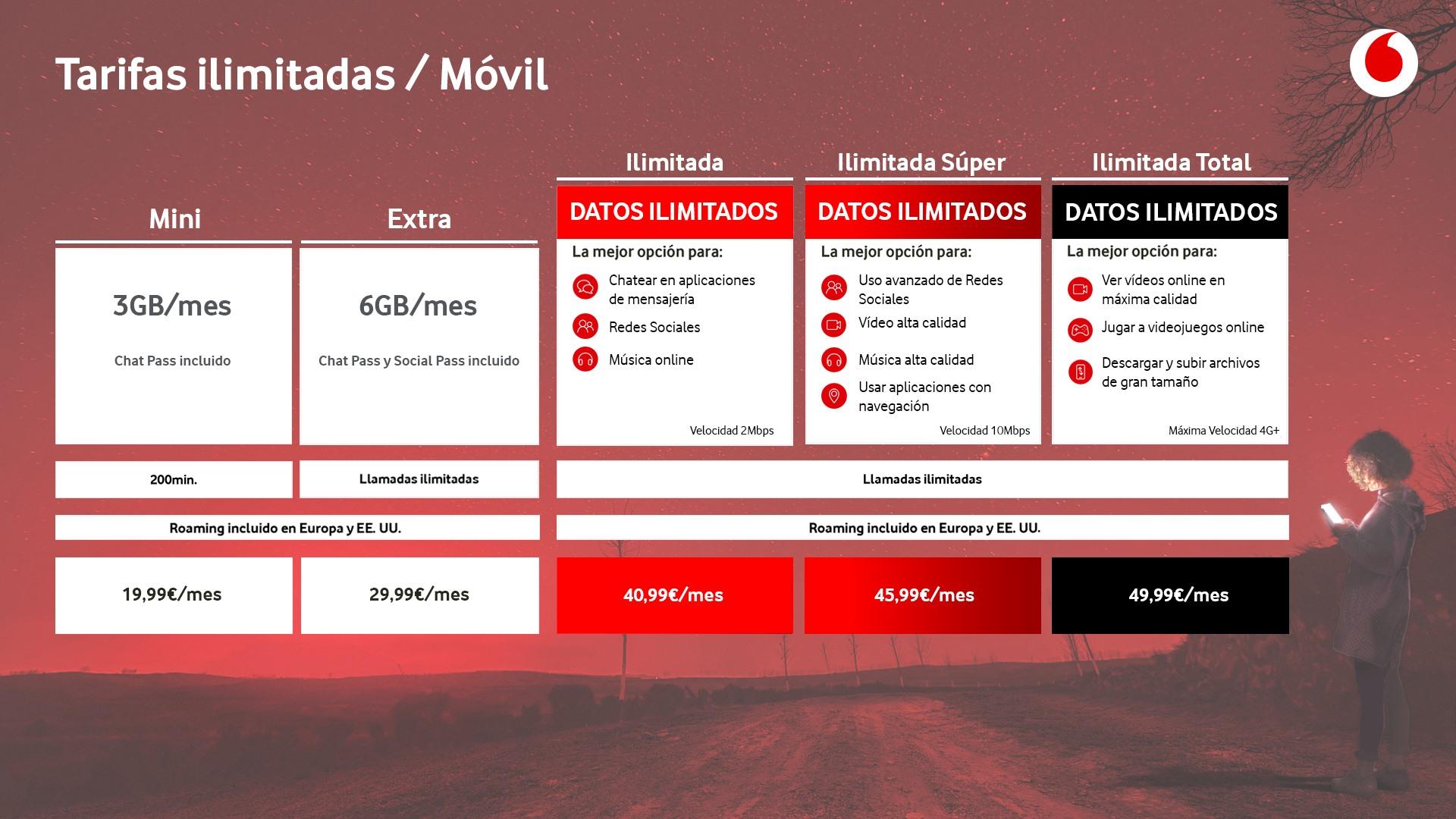 Vodafone contraataca con tarifas móviles con llamadas y gigas ilimitados