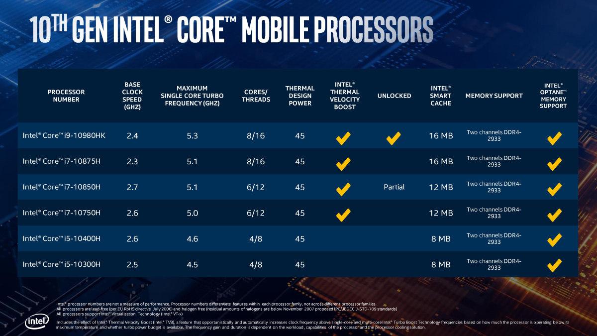 Intel presenta la nueva Core Serie H de 10ª generación