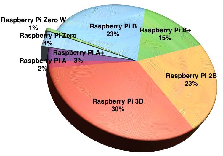 Raspberry Pi ha vendido 12,5 millones de unidades en cinco años 180317141519_0