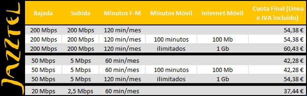 11/01/14 - Jazztel revienta el mercado con una oferta convergente de 200 Mbps simétricos con móvil por 29,95 euros 110114131637_0